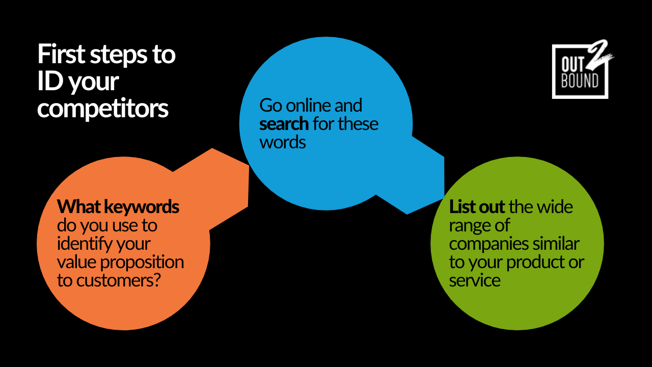 Graphic explaining the first steps of competitor reaserch