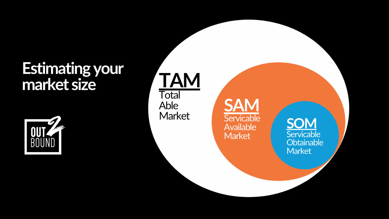 Graphic explaining how Som is part of Sam and Sam is part of tam