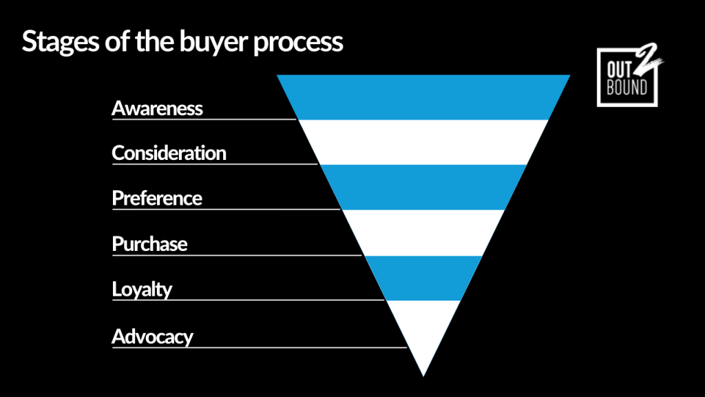 stages of the buyer process